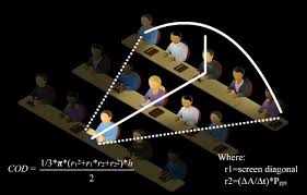 An illustration of three rows of seated students, with the 'cone of distraction' formula superimposed