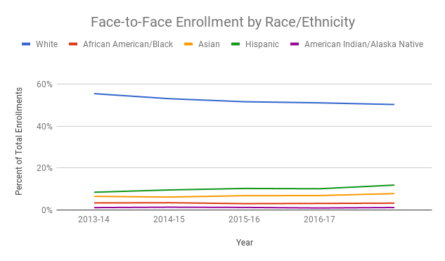 Line chart showing face-to-face enrollment by race/ethnicity in the academic years from 2013 to 2016. White students account for more than 50% of enrollments in all years, following by Hispanic, Asian, African American, and Native American. These demographic categories each account for less than 11% of total enrollments.