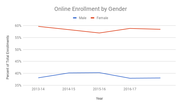 Line chart showing online enrollments by gender for the academic years 2013 to 2016. Women consistently account for just under 60% of enrollments, while men account for slightly less than 40%.