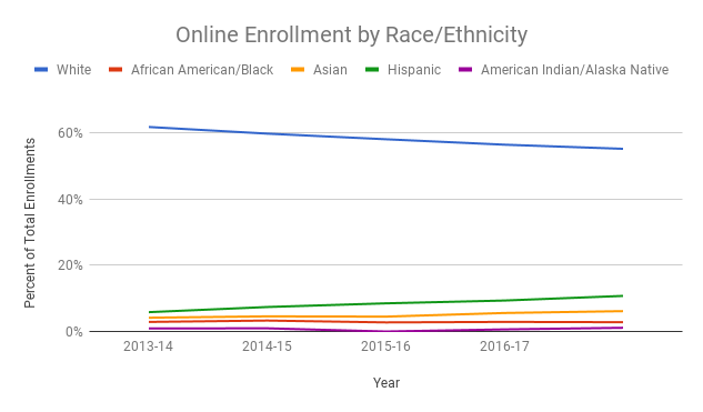 Line chart showing online enrollment by race/ethnicity in the academic years from 2013 to 2016. White students account for more than 55% of enrollments in all years, though the trend is slightly downward. Hispanic, Asian, African American, and Native American students account for less than 10% each of enrollments, though the trend is slightly up for these groups.