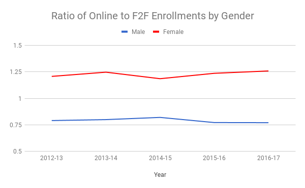 Line chart showing the ratio of online to face-to-face enrollments by gender. Women consistently see a ratio of 1.25, while men are consistently just above .75.