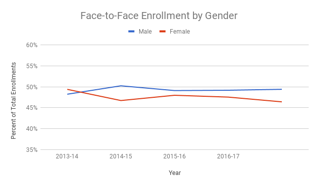 Line chart showing face-to-face enrollments by gender in the academic years from 2013 to 2016. Male students account for slightly less than 50% of enrollments; female students account for 46%. Women did account for more enrollments than men in 2013-14.